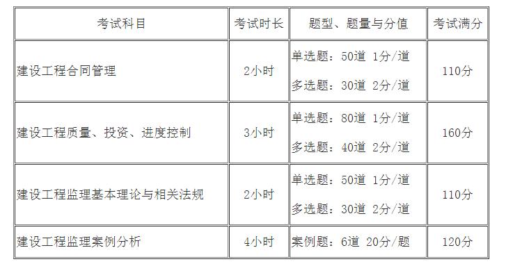 2020年武汉监理工程师报考条件之报考指南