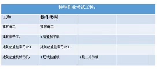 湖北省建设厅特种作业操作证如何办理?