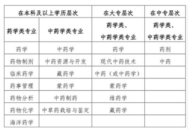 通知:2019年湖北省执业药师报名时间已出,大改革