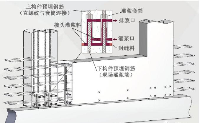 装配式建筑7种常见结构体系,未来装配式建筑的发展方向在哪里?