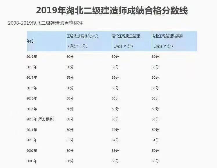 2020年湖北省二级建造师合格标准出来了吗?