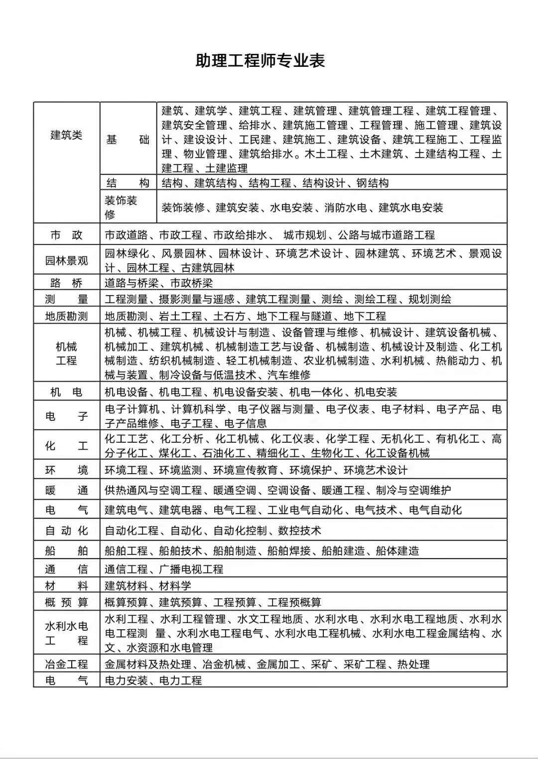 2022年湖北助理工程师职称(初级职称)评审专业有哪些?最全专业一览表