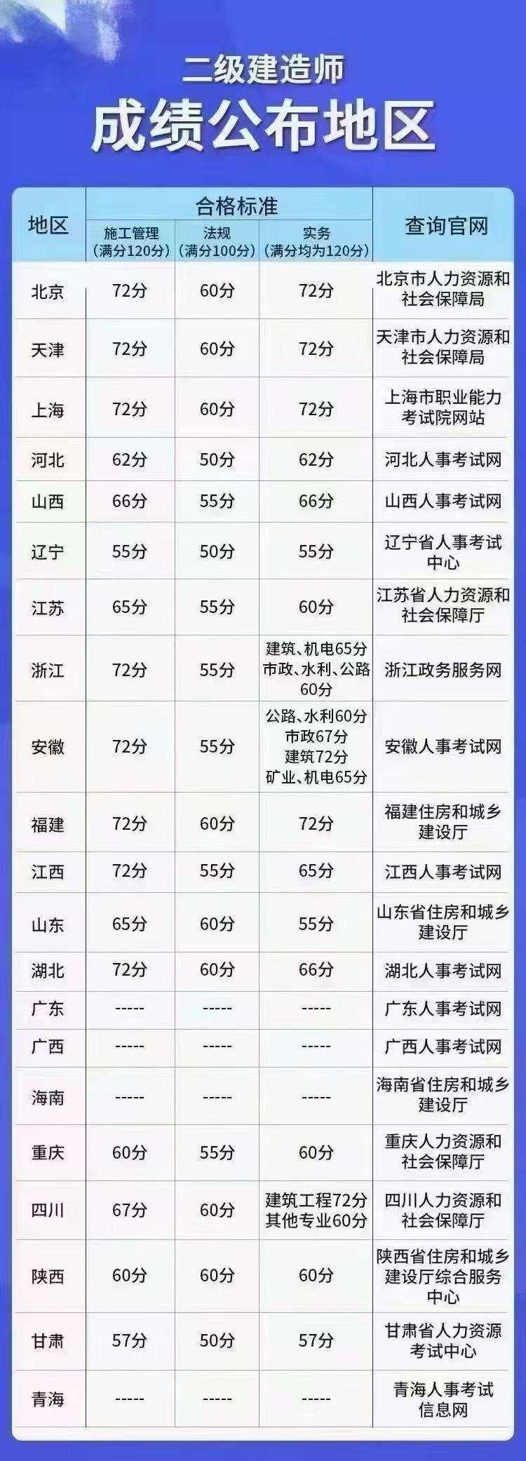 2021年全国各地二级建造师合格分数线是多少呢?甘建二告诉你